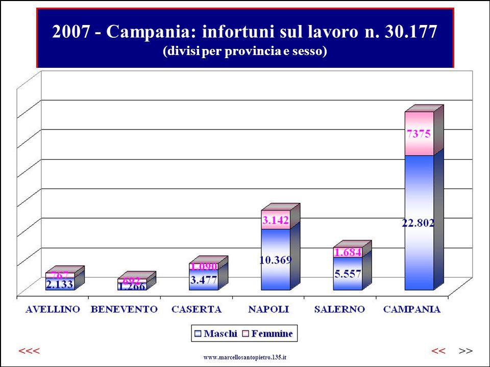 2007 - Campania: infortuni sul lavoro n.