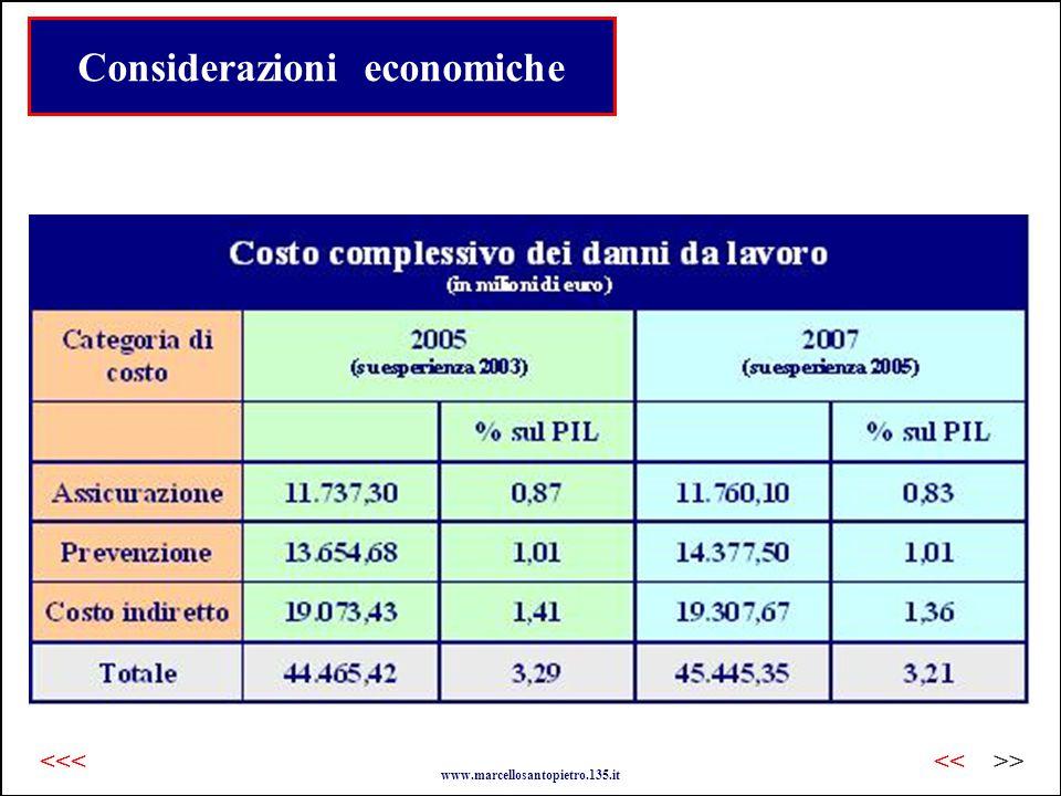 Considerazioni economiche www.marcellosantopietro.135.it >><<<<<
