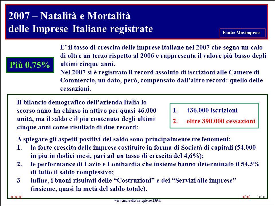 2007 – Natalità e Mortalità delle Imprese Italiane registrate Fonte: Movimprese Più 0,75% E' il tasso di crescita delle imprese italiane nel 2007 che segna un calo di oltre un terzo rispetto al 2006 e rappresenta il valore più basso degli ultimi cinque anni.