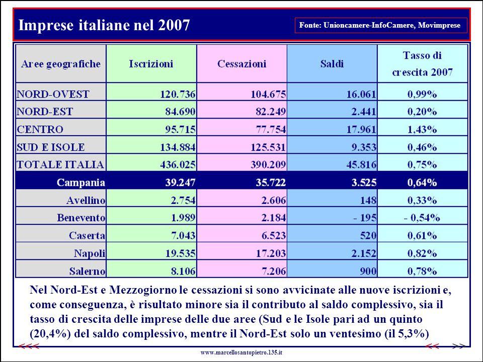 Imprese italiane nel 2007 Fonte: Unioncamere-InfoCamere, Movimprese Nel Nord-Est e Mezzogiorno le cessazioni si sono avvicinate alle nuove iscrizioni e, come conseguenza, è risultato minore sia il contributo al saldo complessivo, sia il tasso di crescita delle imprese delle due aree (Sud e le Isole pari ad un quinto (20,4%) del saldo complessivo, mentre il Nord-Est solo un ventesimo (il 5,3%) www.marcellosantopietro.135.it >><<<<<
