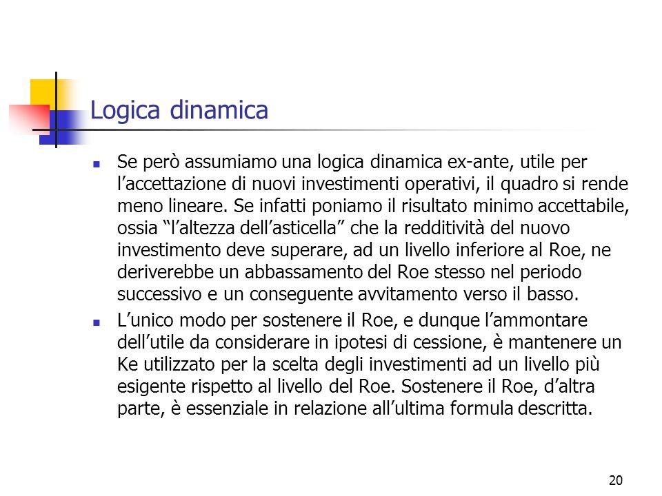 20 Logica dinamica Se però assumiamo una logica dinamica ex-ante, utile per l'accettazione di nuovi investimenti operativi, il quadro si rende meno lineare.