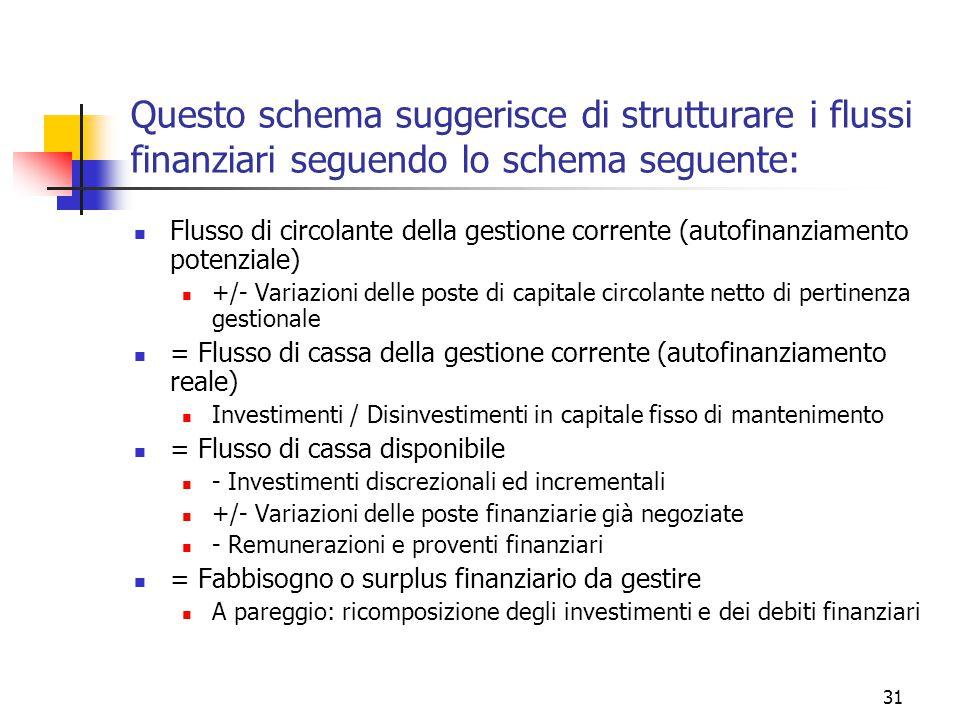 31 Questo schema suggerisce di strutturare i flussi finanziari seguendo lo schema seguente: Flusso di circolante della gestione corrente (autofinanziamento potenziale) +/- Variazioni delle poste di capitale circolante netto di pertinenza gestionale = Flusso di cassa della gestione corrente (autofinanziamento reale) Investimenti / Disinvestimenti in capitale fisso di mantenimento = Flusso di cassa disponibile - Investimenti discrezionali ed incrementali +/- Variazioni delle poste finanziarie già negoziate - Remunerazioni e proventi finanziari = Fabbisogno o surplus finanziario da gestire A pareggio: ricomposizione degli investimenti e dei debiti finanziari