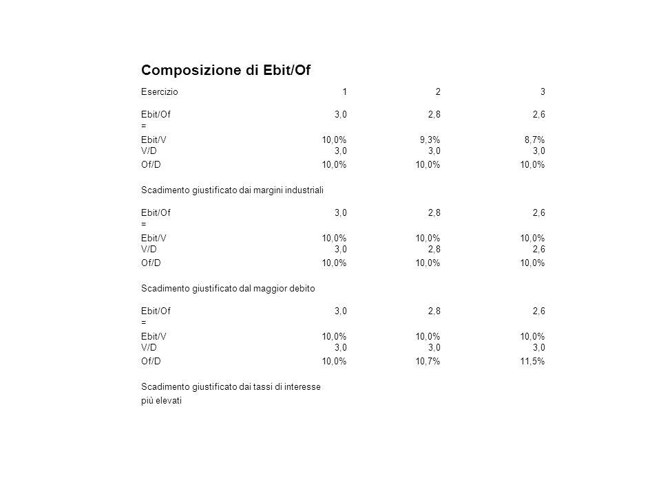 Composizione di Ebit/Of Esercizio123 Ebit/Of3,02,82,6 = Ebit/V10,0%9,3%8,7% V/D3,0 Of/D10,0% Scadimento giustificato dai margini industriali Ebit/Of3,02,82,6 = Ebit/V10,0% V/D3,02,82,6 Of/D10,0% Scadimento giustificato dal maggior debito Ebit/Of3,02,82,6 = Ebit/V10,0% V/D3,0 Of/D10,0%10,7%11,5% Scadimento giustificato dai tassi di interesse più elevati