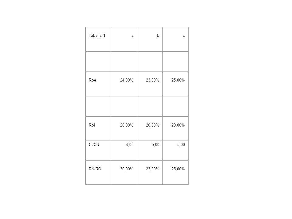 Tabella 1abc Roe24,00%23,00%25,00% Roi20,00% CI/CN4,005,00 RN/RO30,00%23,00%25,00%