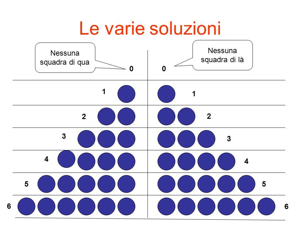 Le varie soluzioni 1 1 2 2 3 4 5 6 3 5 4 6 00 Nessuna squadra di là Nessuna squadra di qua