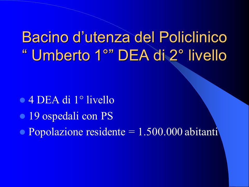 """Bacino d'utenza del Policlinico """" Umberto 1°"""" DEA di 2° livello 4 DEA di 1° livello 19 ospedali con PS Popolazione residente = 1.500.000 abitanti"""