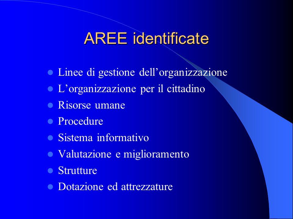 AREE identificate Linee di gestione dell'organizzazione L'organizzazione per il cittadino Risorse umane Procedure Sistema informativo Valutazione e miglioramento Strutture Dotazione ed attrezzature
