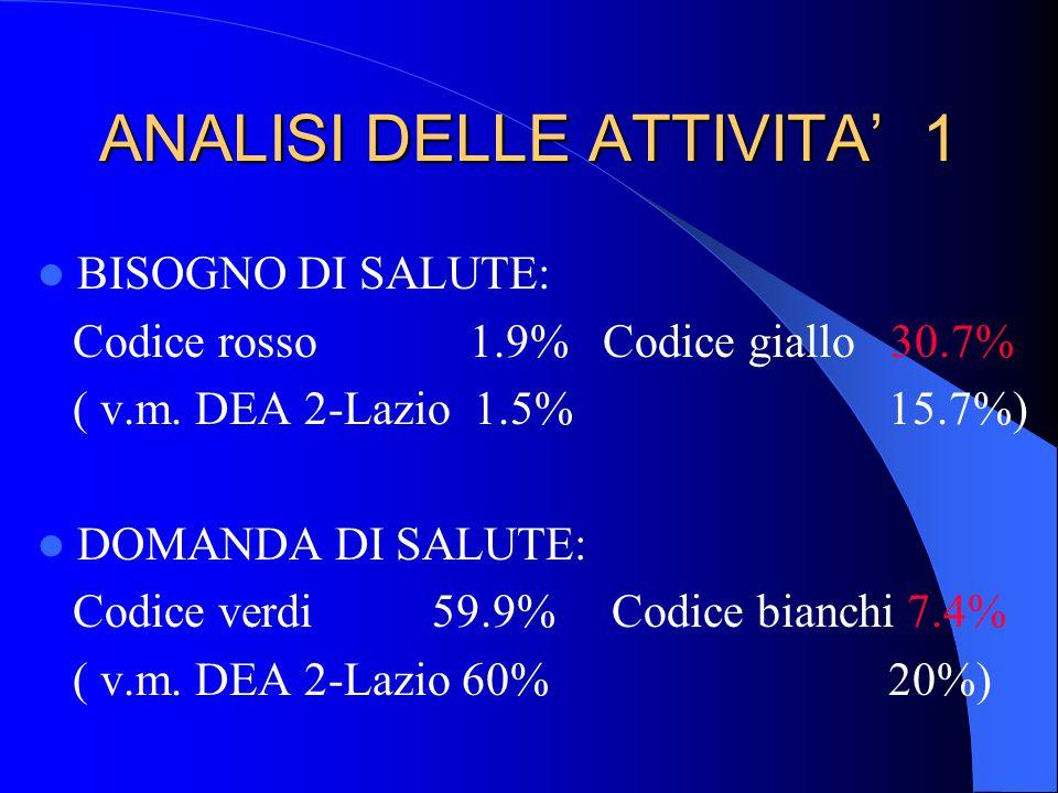 ANALISI DELLE ATTIVITA' 1 BISOGNO DI SALUTE: Codice rosso 1.9% Codice giallo 30.7% ( v.m. DEA 2-Lazio 1.5% 15.7%) DOMANDA DI SALUTE: Codice verdi 59.9