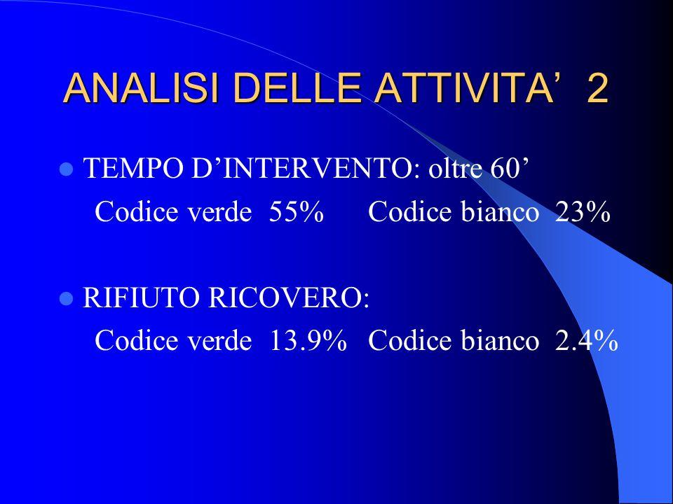 ANALISI DELLE ATTIVITA' 2 TEMPO D'INTERVENTO: oltre 60' Codice verde 55% Codice bianco 23% RIFIUTO RICOVERO: Codice verde 13.9% Codice bianco 2.4%