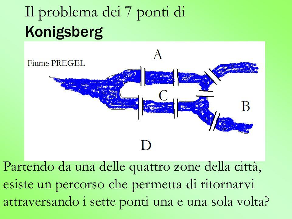 Soluzione di EULERO: Per ogni arco che arriva su un vertice, deve esserci un altro arco che permette di uscire da quel vertice.