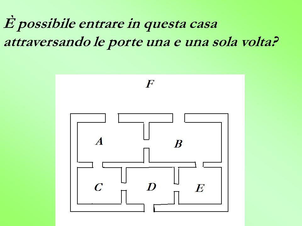 Ecco un grafo che risolve il problema: Ci sono quattro vertici di ordine dispari … Il percorso non esiste!