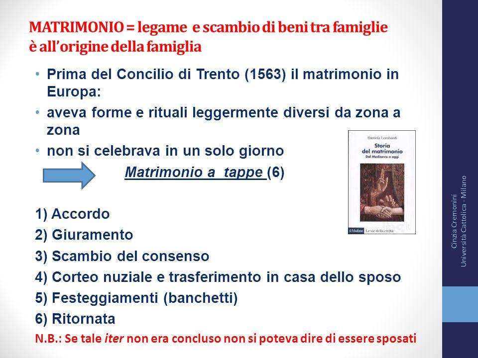 MATRIMONIO = legame e scambio di beni tra famiglie è all'origine della famiglia Prima del Concilio di Trento (1563) il matrimonio in Europa: aveva for