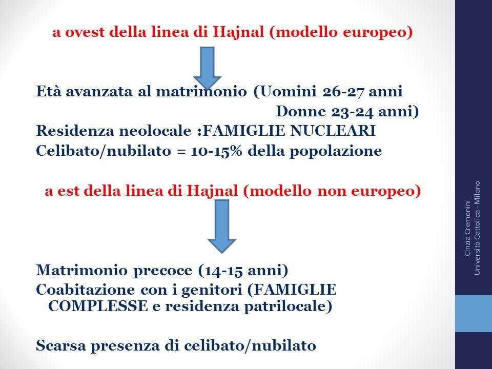 a ovest della linea di Hajnal (modello europeo) Età avanzata al matrimonio (Uomini 26-27 anni Donne 23-24 anni) Residenza neolocale :FAMIGLIE NUCLEARI