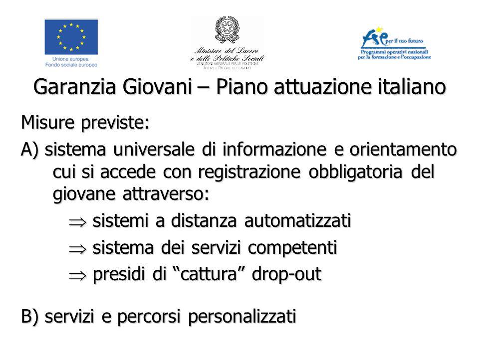 Garanzia Giovani – Piano attuazione italiano Misure previste: A) sistema universale di informazione e orientamento cui si accede con registrazione obb