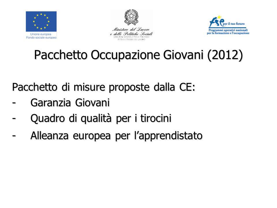 Pacchetto Occupazione Giovani (2012) Pacchetto di misure proposte dalla CE: -Garanzia Giovani -Quadro di qualità per i tirocini -Alleanza europea per l'apprendistato