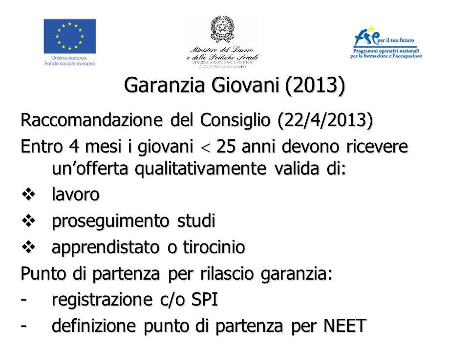 Garanzia Giovani (2013) Raccomandazione del Consiglio (22/4/2013) Entro 4 mesi i giovani  25 anni devono ricevere un'offerta qualitativamente valida