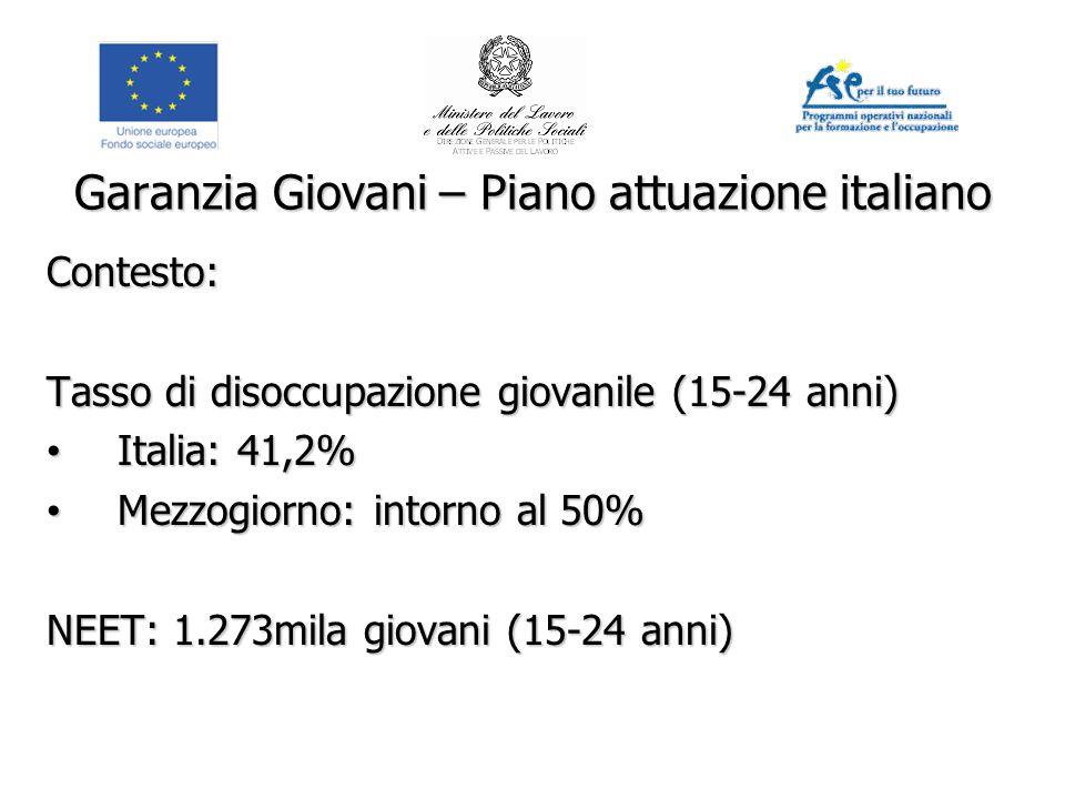 Garanzia Giovani – Piano attuazione italiano Contesto: Tasso di disoccupazione giovanile (15-24 anni) Italia: 41,2% Italia: 41,2% Mezzogiorno: intorno al 50% Mezzogiorno: intorno al 50% NEET: 1.273mila giovani (15-24 anni)