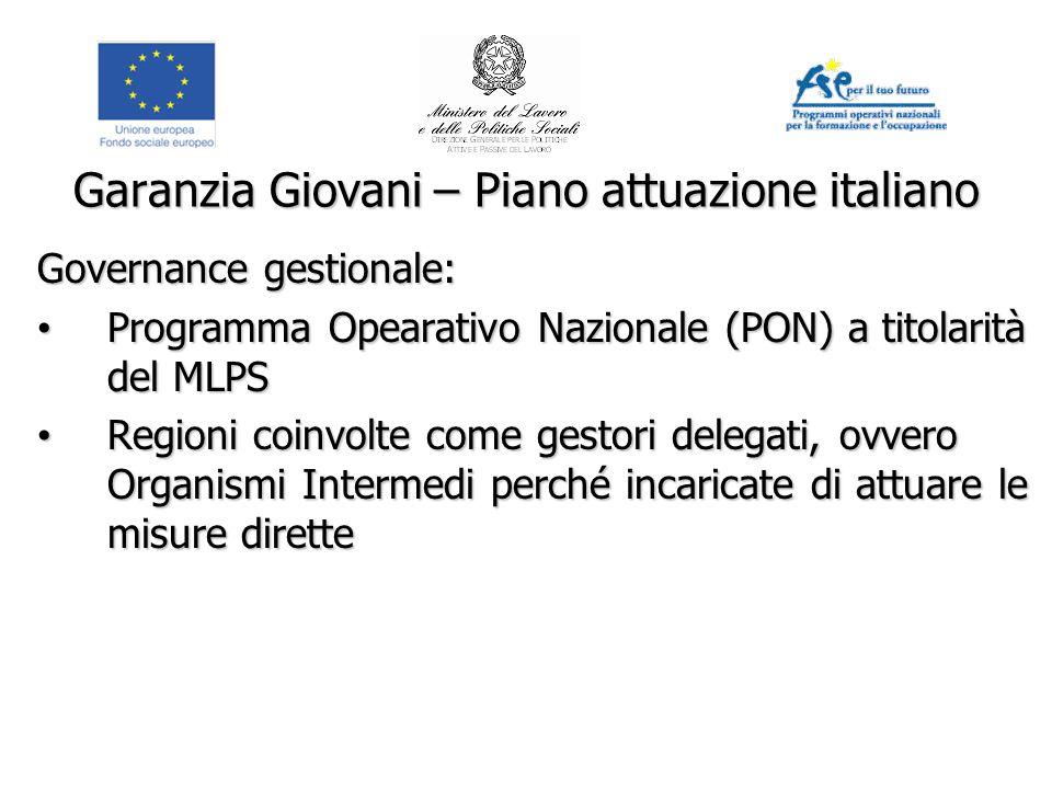 Garanzia Giovani – Piano attuazione italiano Governance gestionale: Programma Opearativo Nazionale (PON) a titolarità del MLPS Programma Opearativo Na