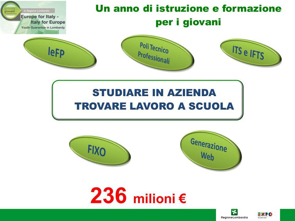 Un anno di istruzione e formazione per i giovani 236 milioni €