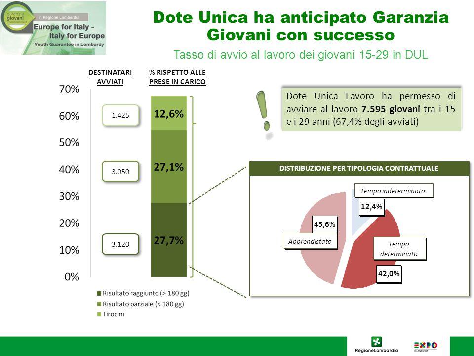 Dote Unica ha anticipato Garanzia Giovani con successo Tasso di avvio al lavoro dei giovani 15-29 in DUL DESTINATARI AVVIATI % RISPETTO ALLE PRESE IN CARICO 1.425 3.050 3.120 Dote Unica Lavoro ha permesso di avviare al lavoro 7.595 giovani tra i 15 e i 29 anni (67,4% degli avviati) 12,4% 42,0% 45,6% Tempo determinato Tempo indeterminato Apprendistato