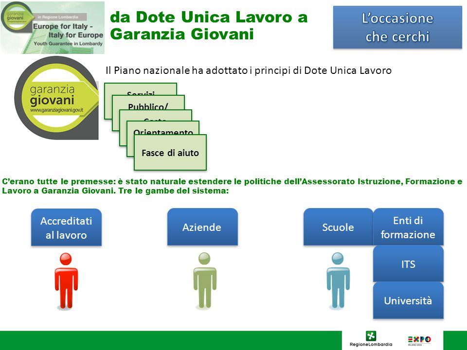 I giovani che hanno aderito Al 12 giugno 2014 si sono registrati a Garanzia Giovani in Italia 82.713 giovani.
