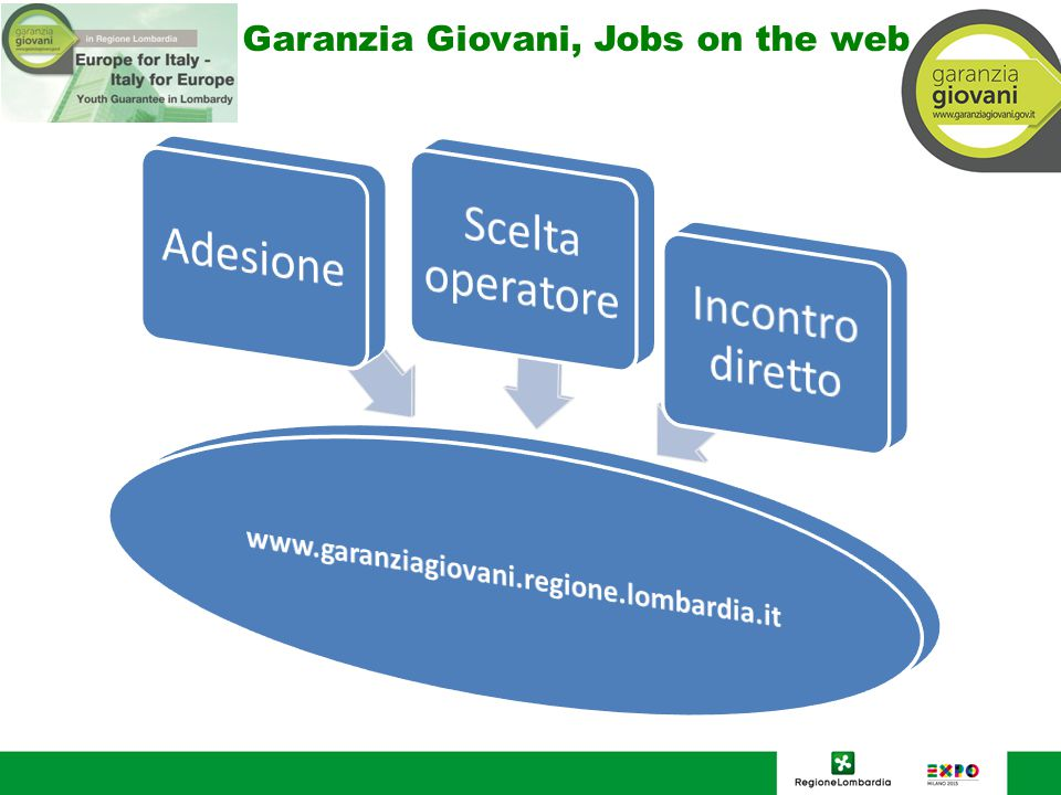 Garanzia Giovani, Jobs on the web