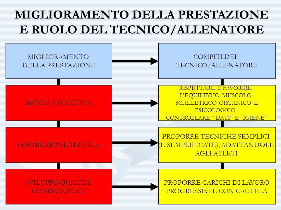MIGLIORAMENTO DELLA PRESTAZIONE E RUOLO DEL TECNICO/ALLENATORE MIGLIORAMENTO DELLA PRESTAZIONE SPINTA EVOLUTIVA COSTRUZIONE TECNICA SVILUPPO QUALITA'