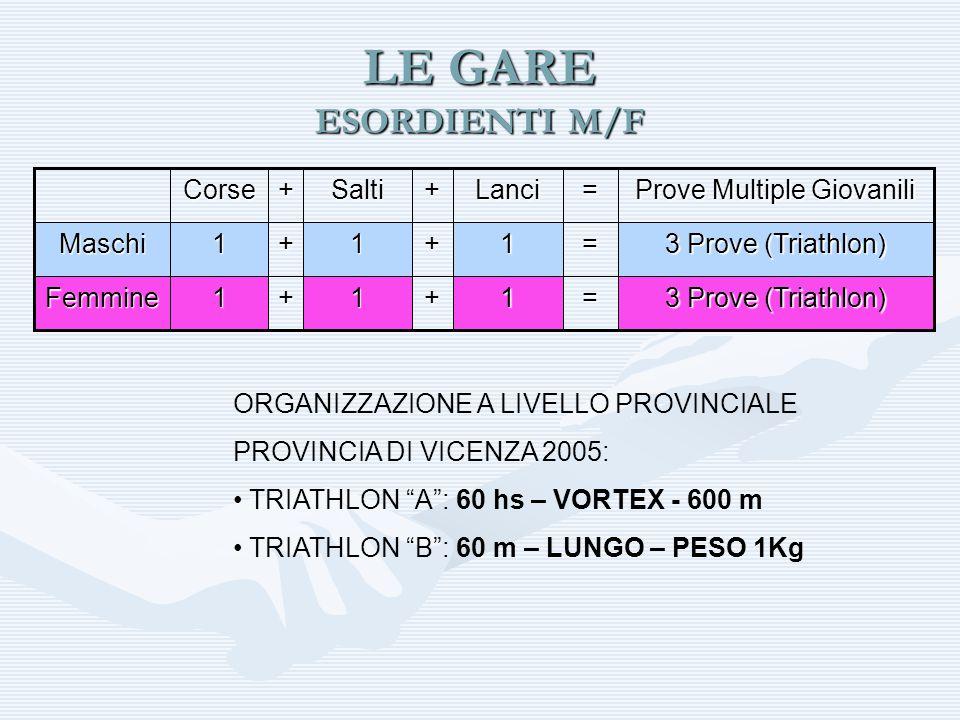 LE GARE RAGAZZI/E 3 Prove (Triathlon) =1+1+1Femmine =1+1+1Maschi Prove Multiple Giovanili =Lanci+Salti+Corse VortexAlto 60 hs Triathlon 2 (m/f) PesoLungo60m Triathlon 1 (m/f) lanciosaltocorsaP.multiple Giornata Unica