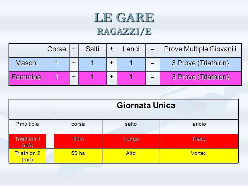 LE GARE RAGAZZI/E 3 Prove (Triathlon) =1+1+1Femmine =1+1+1Maschi Prove Multiple Giovanili =Lanci+Salti+Corse VortexAlto 60 hs Triathlon 2 (m/f) PesoLu