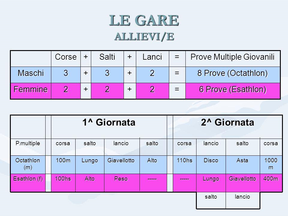 LE GARE ALLIEVI/E 6 Prove (Esathlon) =2+2+2Femmine 8 Prove (Octathlon) =2+3+3Maschi Prove Multiple Giovanili =Lanci+Salti+Corse lanciosalto 400mGiavel