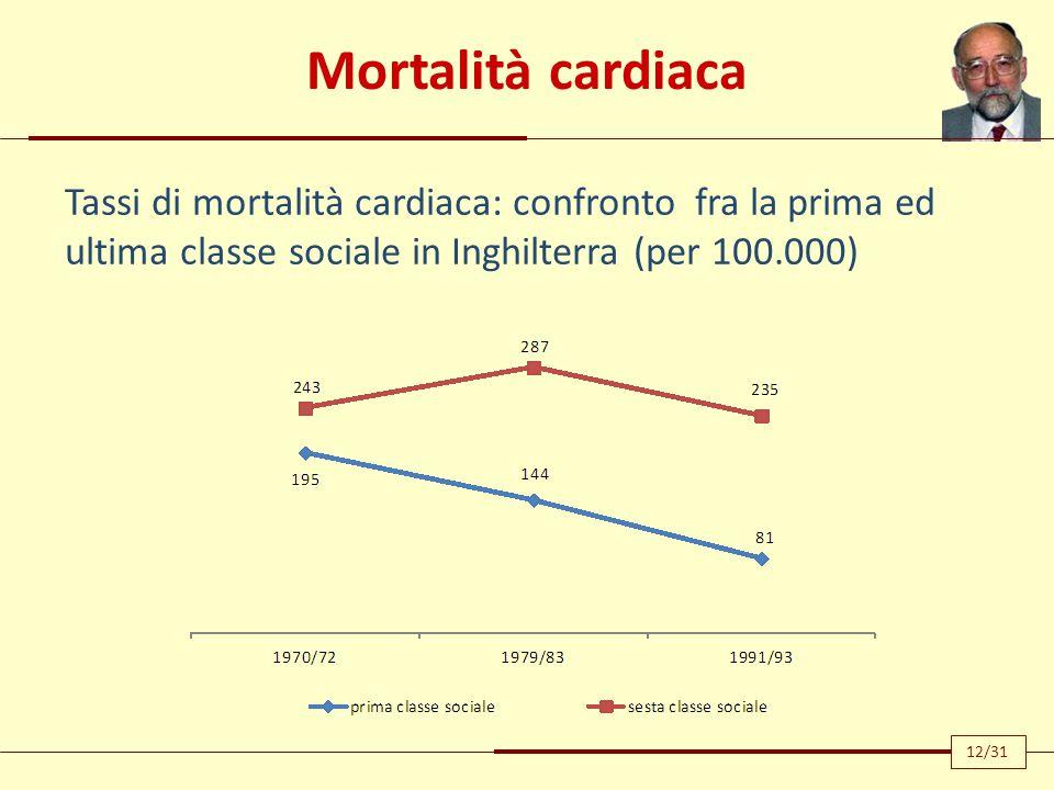 Mortalità cardiaca Tassi di mortalità cardiaca: confronto fra la prima ed ultima classe sociale in Inghilterra (per 100.000) 12/31