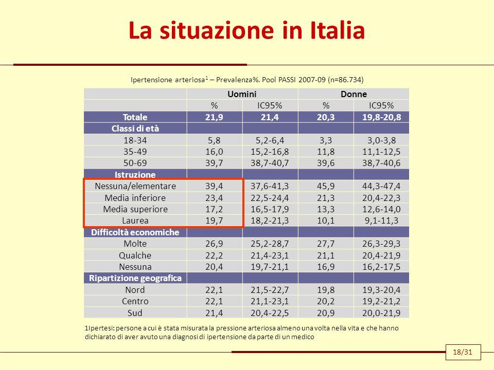La situazione in Italia UominiDonne %IC95% Totale21,921,420,319,8-20,8 Classi di età 18-345,85,2-6,43,33,0-3,8 35-4916,015,2-16,811,811,1-12,5 50-6939