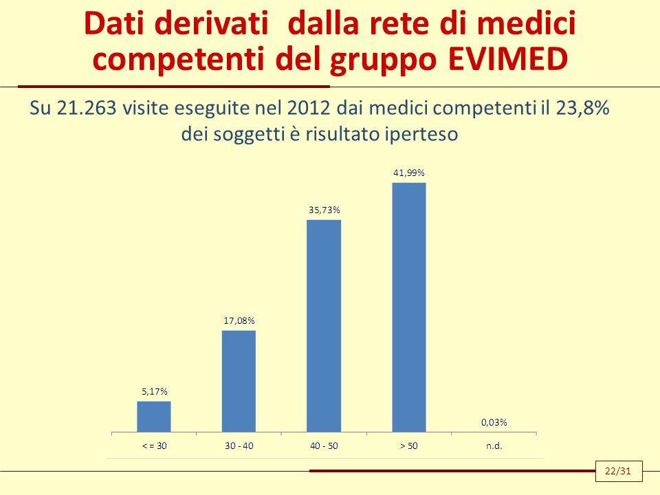 Dati derivati dalla rete di medici competenti del gruppo EVIMED Su 21.263 visite eseguite nel 2012 dai medici competenti il 23,8% dei soggetti è risul
