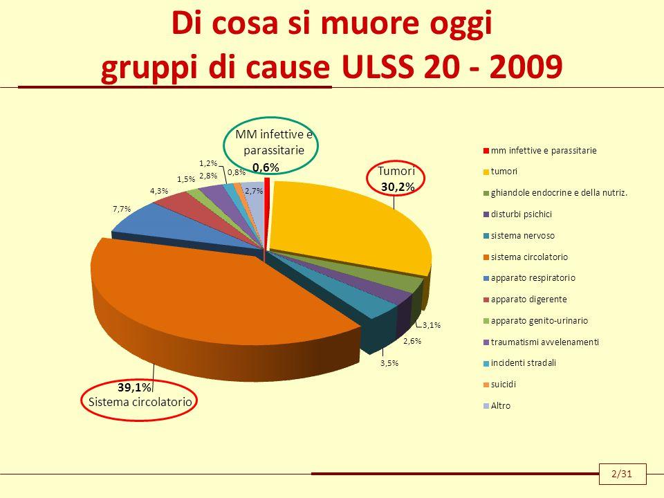 MM infettive e parassitarie Tumori Di cosa si muore oggi gruppi di cause ULSS 20 - 2009 2/31