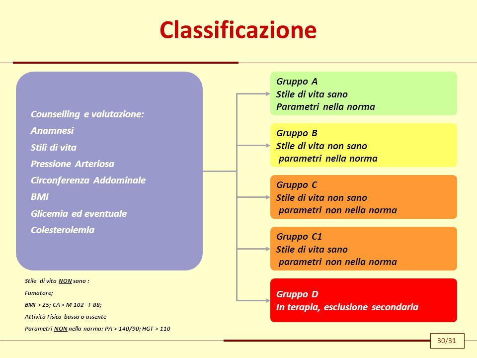 Classificazione Stile di vita NON sano : Fumatore; BMI > 25; CA > M 102 - F 88; Attività Fisica bassa o assente Parametri NON nella norma: PA > 140/90