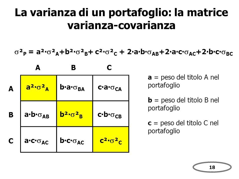 18 La varianza di un portafoglio: la matrice varianza-covarianza a²∙  ² A b²∙  ² B c²∙  ² C a∙b∙  AB b∙a∙  BA c∙a∙  CA a∙c∙  AC b∙c∙  AC c∙b∙  CB A B C CBA  ² P = a²∙  ² A +b²∙  ² B + c²∙  ² C + 2∙a∙b∙  AB +2∙a∙c∙  AC +2∙b∙c∙  BC a = peso del titolo A nel portafoglio b = peso del titolo B nel portafoglio c = peso del titolo C nel portafoglio