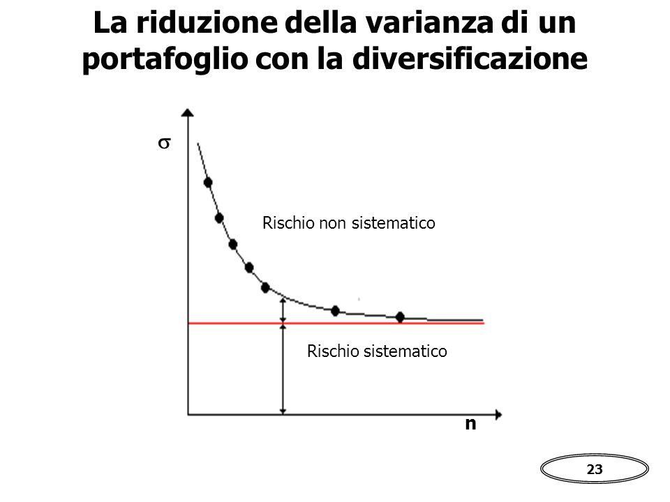 23 La riduzione della varianza di un portafoglio con la diversificazione Rischio non sistematico Rischio sistematico  n