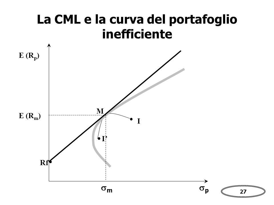 27   I I' La CML e la curva del portafoglio inefficiente pp E (R p )  Rf M mm E (R m )