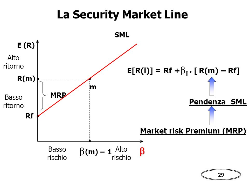 29 La Security Market Line   Rf m  (m) = 1 R(m) SML E (R) MRP Alto ritorno Basso ritorno Alto rischio Basso rischio Pendenza SML E[R(i)] = Rf +  i  [ R(m) – Rf] Market risk Premium (MRP)  