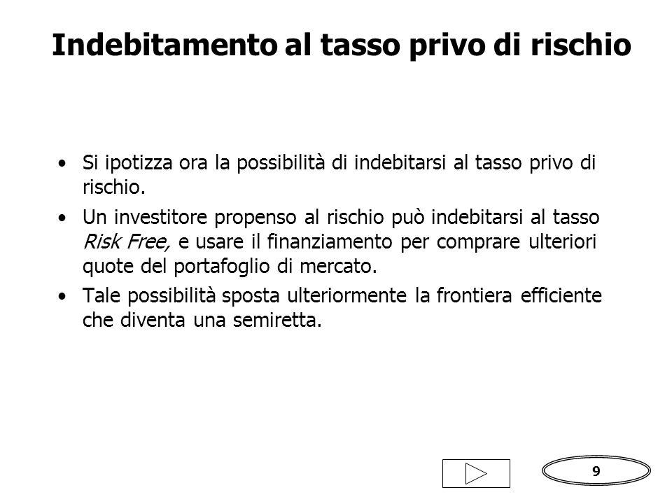 9 Indebitamento al tasso privo di rischio Si ipotizza ora la possibilità di indebitarsi al tasso privo di rischio.