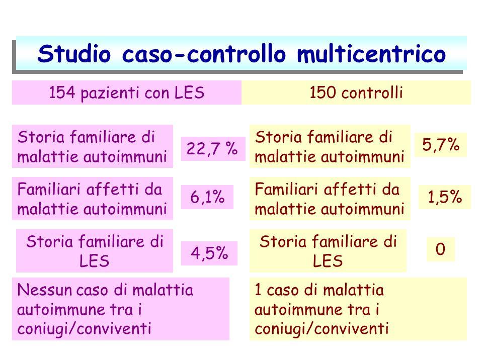 Studio caso-controllo multicentrico Storia familiare di malattie autoimmuni 154 pazienti con LES 22,7 % 150 controlli Storia familiare di malattie aut
