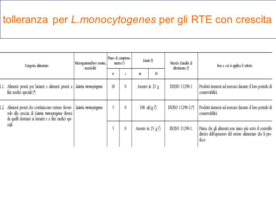 tolleranza per L.monocytogenes per gli RTE con crescita