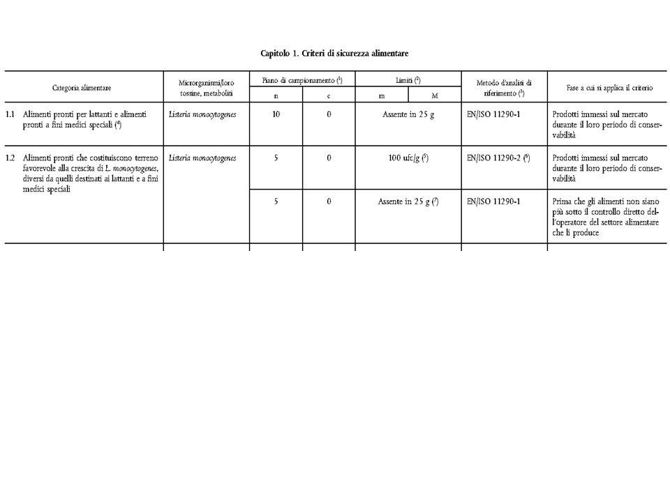 i pericoli riconosciuti pertinenti ed utili ai fini della sicurezza di 26 classi di prodotti L.