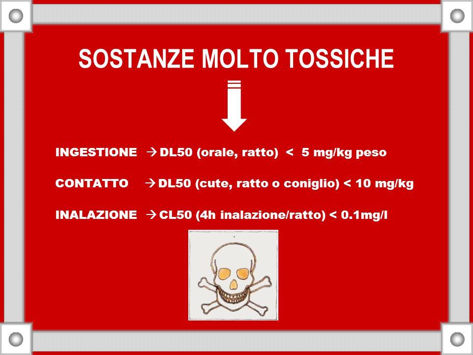 SOSTANZE TOSSICHE INGESTIONE  DL50 (orale, ratto) 25-200 mg/kg peso CONTATTO  DL50 (cute, ratto o coniglio) 50-400 mg/kg INALAZIONE  CL50 (4h inalazione/ratto) 0,5-2 mg/l Sostante tossiche e molto tossiche: in piccole o piccolissime quantità possono essere letali o provocare lesioni acute o croniche per inalazione, ingestione o assorbimento cutaneo