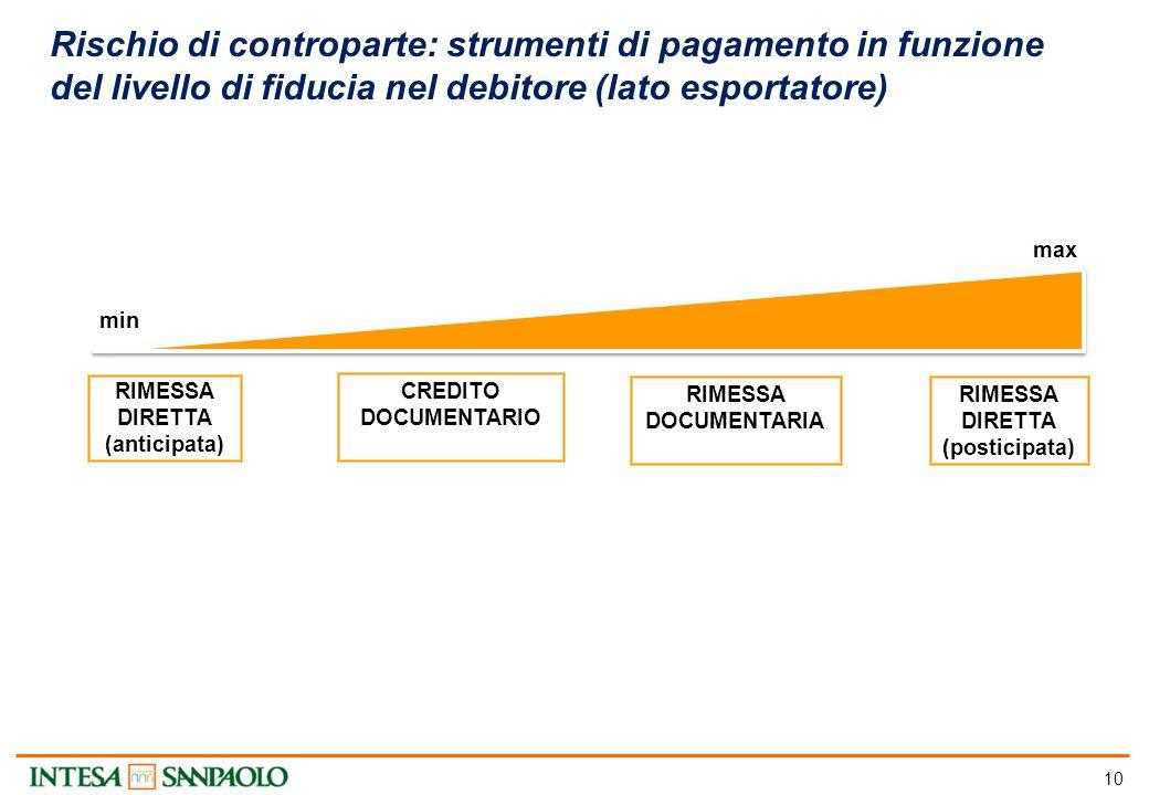 10 Rischio di controparte: strumenti di pagamento in funzione del livello di fiducia nel debitore (lato esportatore) max min RIMESSA DIRETTA (anticipa