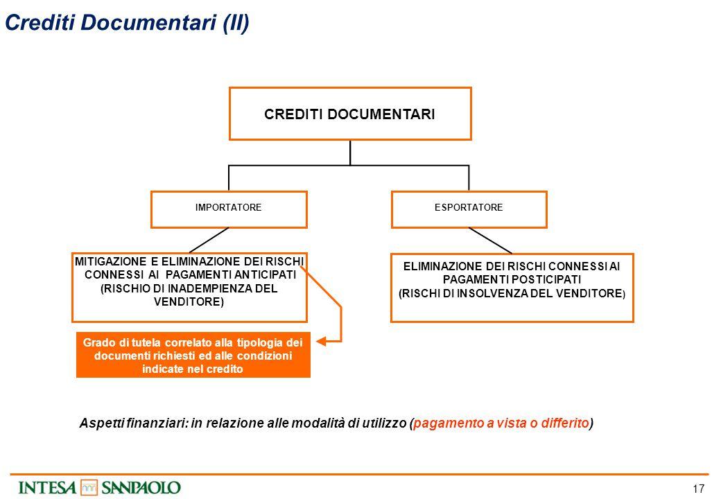 17 Crediti Documentari (II) Aspetti finanziari: in relazione alle modalità di utilizzo (pagamento a vista o differito) CREDITI DOCUMENTARI IMPORTATORE