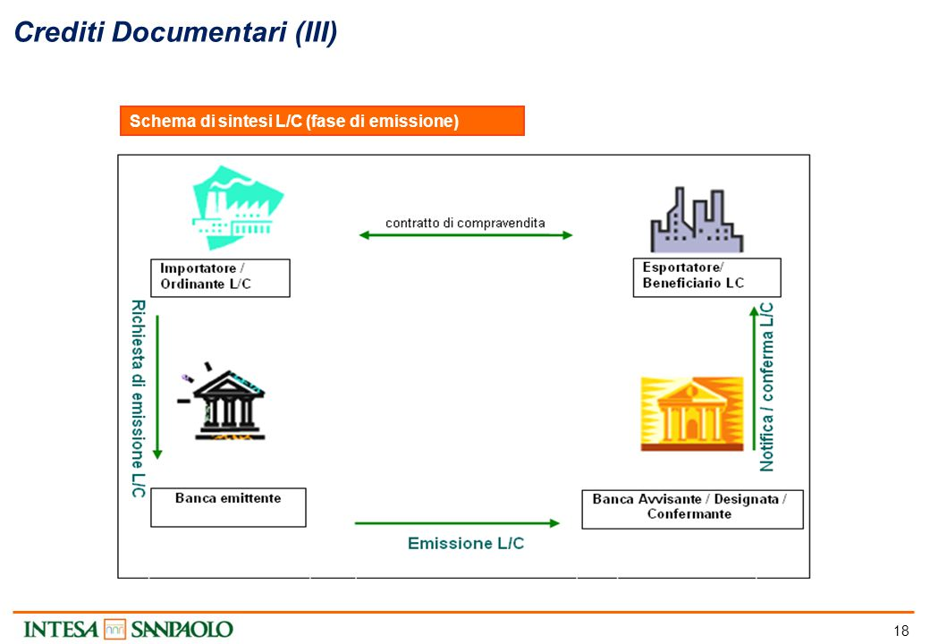 18 Crediti Documentari (III) Schema di sintesi L/C (fase di emissione)