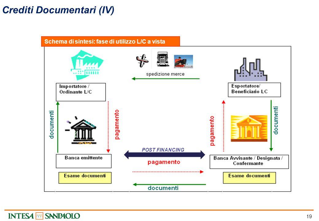 19 Crediti Documentari (IV) Schema di sintesi: fase di utilizzo L/C a vista POST FINANCING