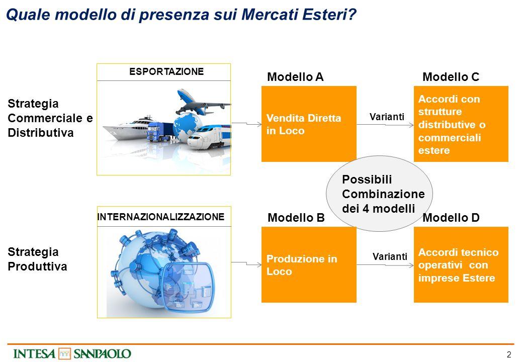 2 Vendita Diretta in Loco Quale modello di presenza sui Mercati Esteri? ESPORTAZIONE INTERNAZIONALIZZAZIONE Accordi con strutture distributive o comme