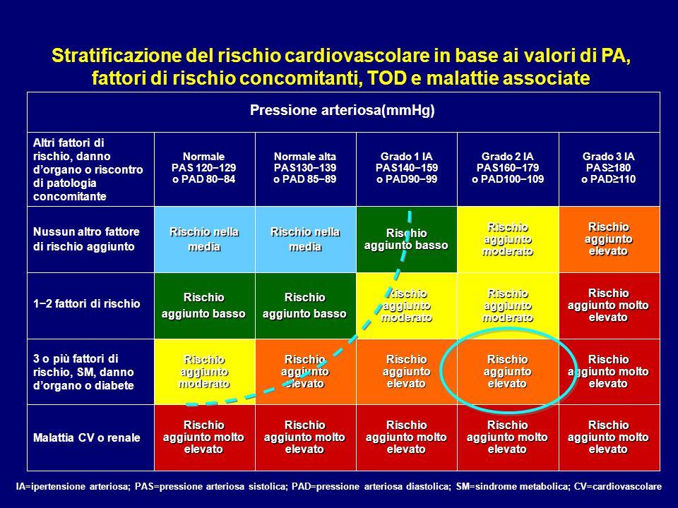 Pressione arteriosa(mmHg) Altri fattori di rischio, danno d'organo o riscontro di patologia concomitante Normale PAS 120−129 o PAD 80−84 Normale alta PAS130−139 o PAD 85−89 Grado 1 IA PAS140−159 o PAD90−99 Grado 2 IA PAS160−179 o PAD100−109 Grado 3 IA PAS≥180 o PAD≥110 Nussun altro fattore di rischio aggiunto Rischio nella media Rischio aggiunto basso Rischio aggiunto moderato Rischio aggiunto elevato 1−2 fattori di rischio Rischio aggiunto basso Rischio aggiunto moderato Rischio aggiunto molto elevato 3 o più fattori di rischio, SM, danno d'organo o diabete Rischio aggiunto moderato Rischio aggiunto elevato Rischio aggiunto molto elevato Malattia CV o renale Rischio aggiunto molto elevato IA=ipertensione arteriosa; PAS=pressione arteriosa sistolica; PAD=pressione arteriosa diastolica; SM=sindrome metabolica; CV=cardiovascolare Stratificazione del rischio cardiovascolare in base ai valori di PA, fattori di rischio concomitanti, TOD e malattie associate